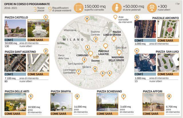 Traffico a Milano: in arrivo soluzioni per migliorarlo!